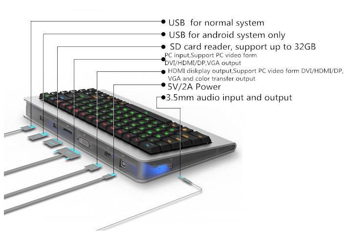 แป้นคีย์บอร์ด ไฮเทคพร้อมคอมพิวเตอร์ในตัว gadgetมาใหม่ อัพเดทโลกไซเบอร์